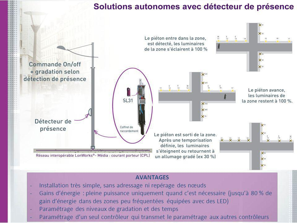 AVANTAGES -Installation très simple, sans adressage ni repérage des nœuds -Gains dénergie : pleine puissance uniquement quand cest nécessaire (jusquà