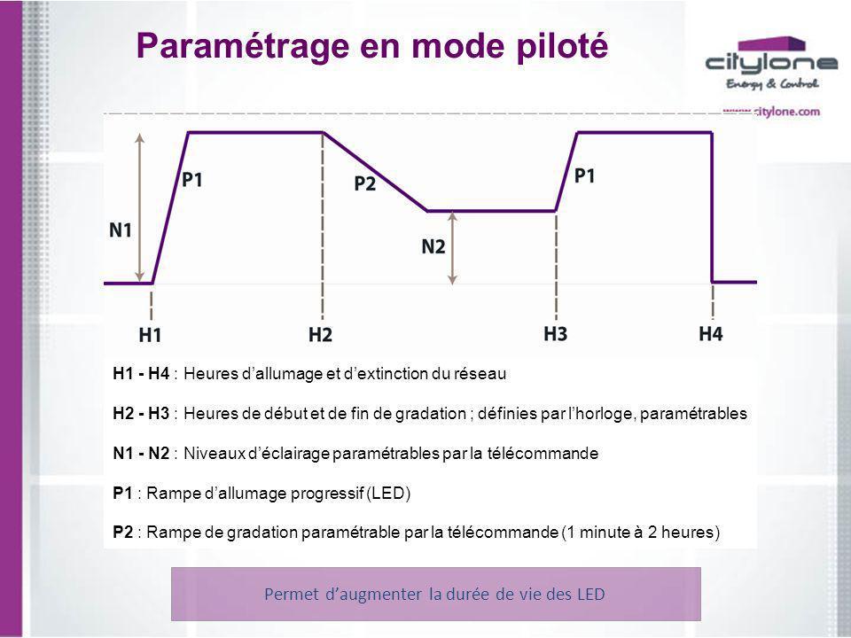 Paramétrage en mode piloté Permet daugmenter la durée de vie des LED H1 - H4 : Heures dallumage et dextinction du réseau H2 - H3 : Heures de début et