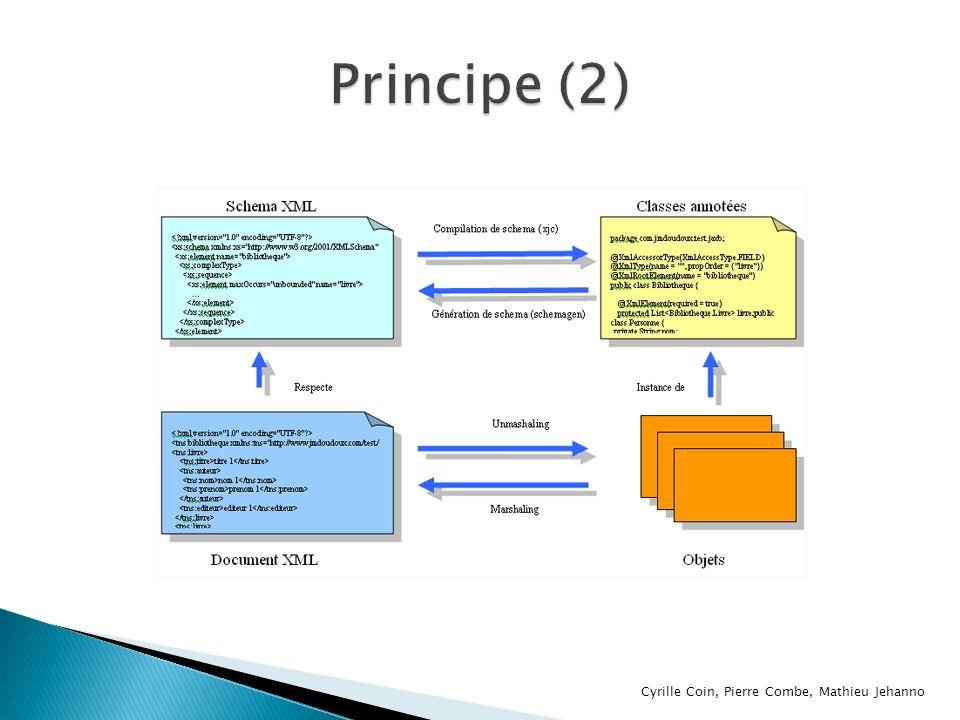 Réalisée à laide dun schéma XSD Utilisation du Compilateur JAXB XJC xjc [-options …] Liste des options sur le site de SUN : https://java.sun.com/webservices/docs/2.0/tutori al/doc/JAXBUsing2.html#wp150369 https://java.sun.com/webservices/docs/2.0/tutori al/doc/JAXBUsing2.html#wp150369 Cyrille Coin, Pierre Combe, Mathieu Jehanno