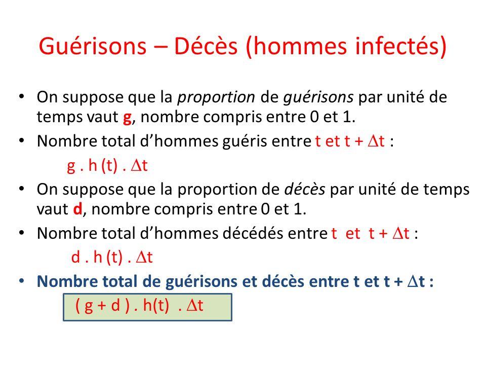 Guérisons – Décès (hommes infectés) On suppose que la proportion de guérisons par unité de temps vaut g, nombre compris entre 0 et 1. Nombre total dho