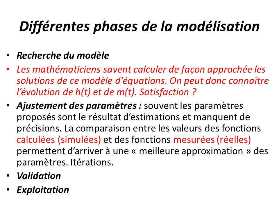 Différentes phases de la modélisation Recherche du modèle Les mathématiciens savent calculer de façon approchée les solutions de ce modèle déquations.