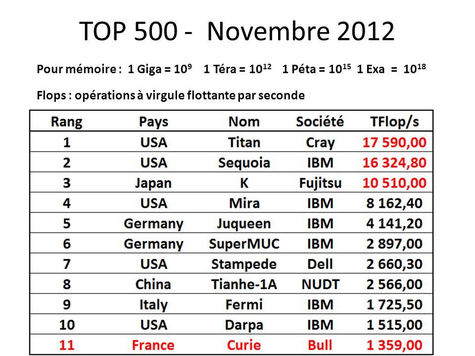 TOP 500 - Novembre 2012 Pour mémoire : 1 Giga = 10 9 1 Téra = 10 12 1 Péta = 10 15 1 Exa = 10 18 Flops : opérations à virgule flottante par seconde