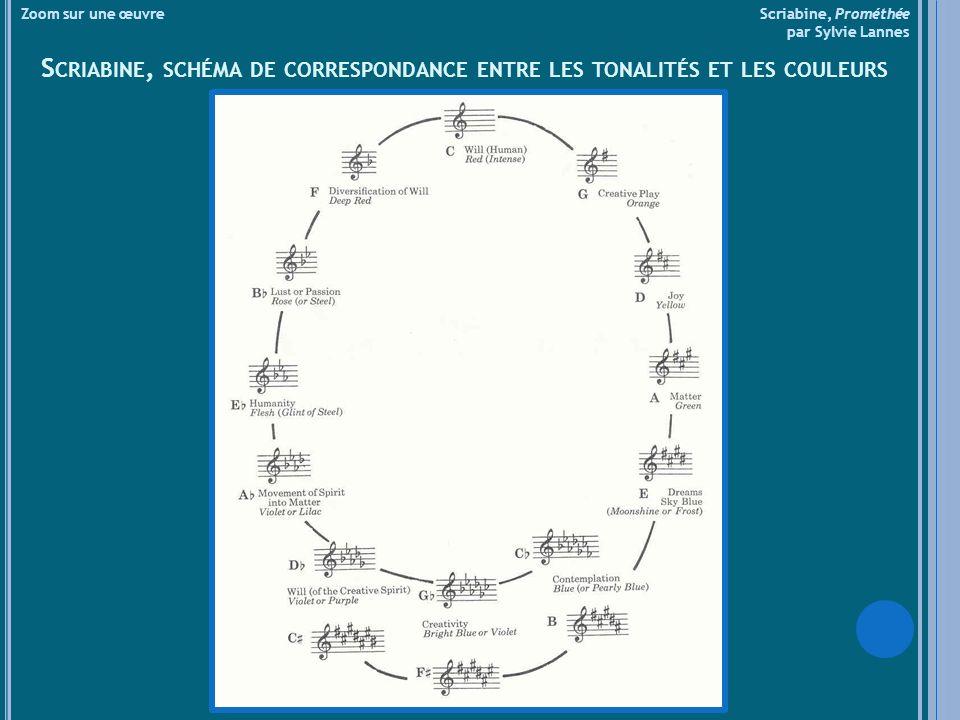 Zoom sur une œuvre Scriabine, Prométhée par Sylvie Lannes S CRIABINE, SCHÉMA DE CORRESPONDANCE ENTRE LES TONALITÉS ET LES COULEURS