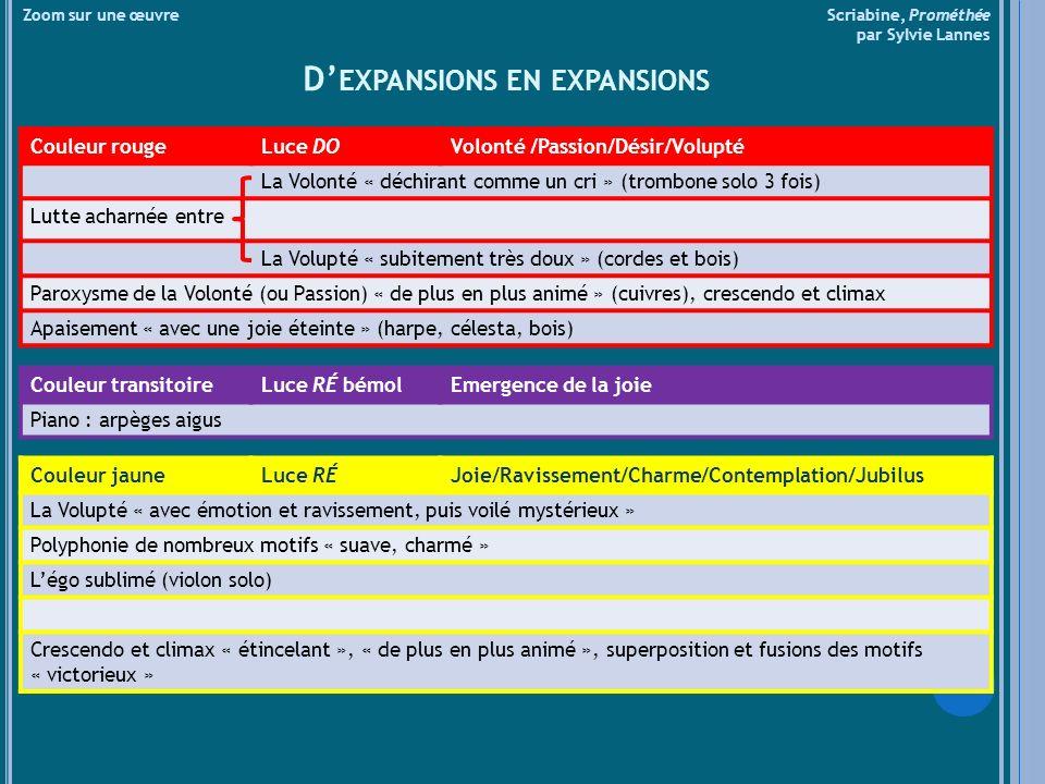 Zoom sur une œuvre Scriabine, Prométhée par Sylvie Lannes D EXPANSIONS EN EXPANSIONS Couleur rougeLuce DOVolonté /Passion/Désir/Volupté La Volonté « d