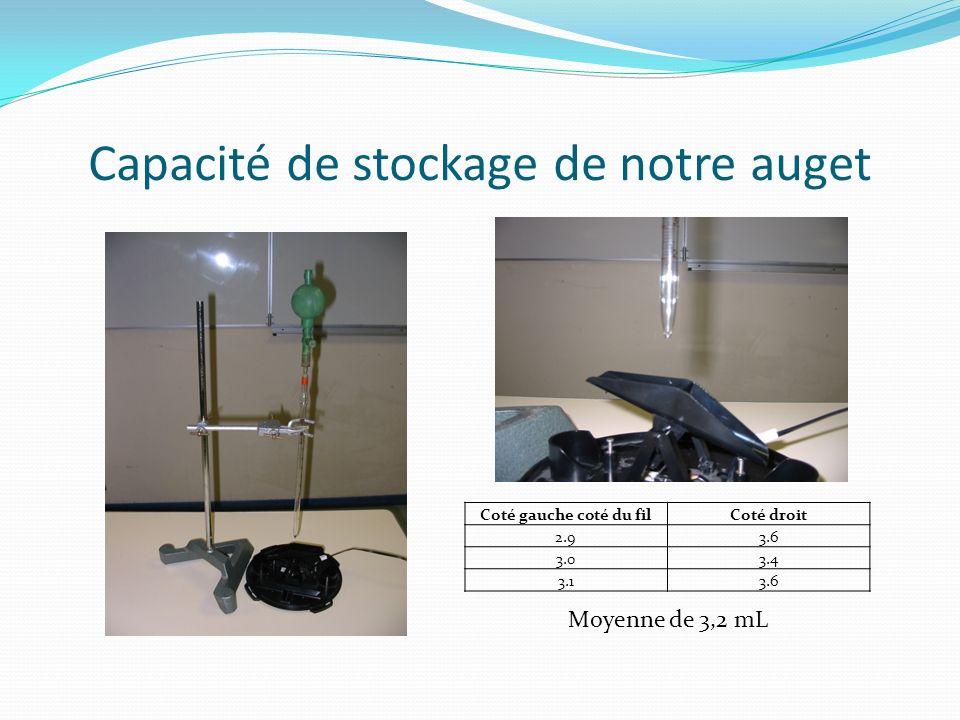 Capacité de stockage de notre auget Coté gauche coté du filCoté droit 2.93.6 3.03.4 3.13.6 Moyenne de 3,2 mL