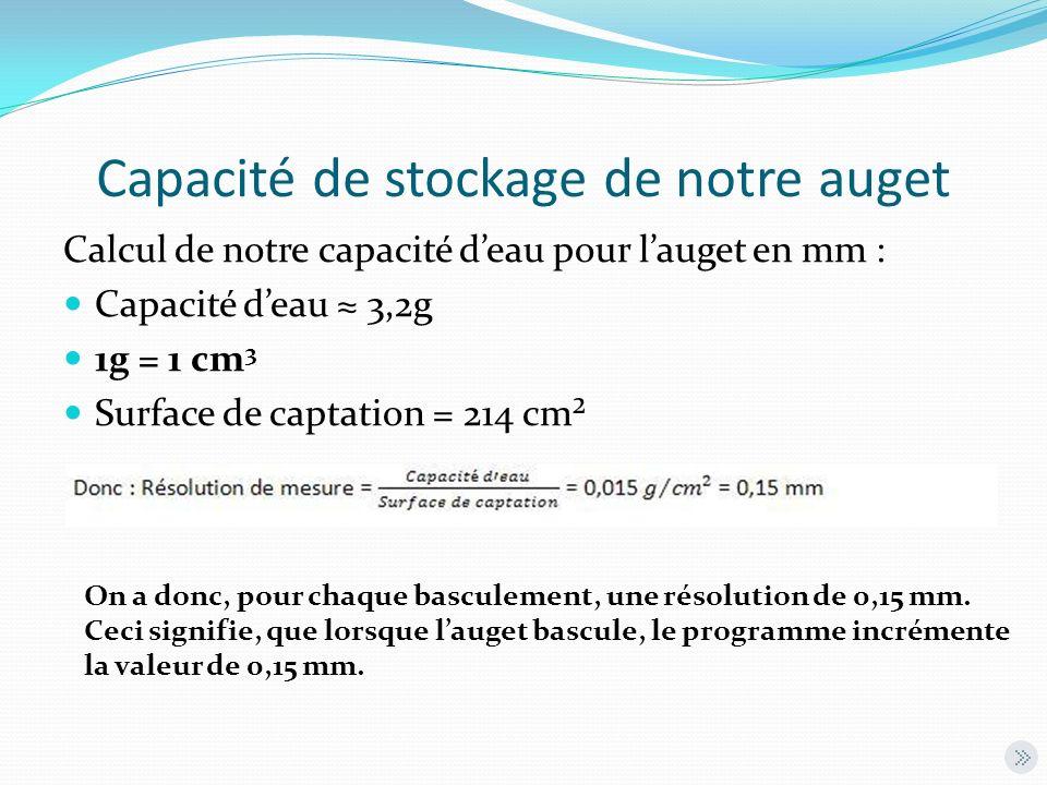 Capacité de stockage de notre auget Calcul de notre capacité deau pour lauget en mm : Capacité deau 3,2g 1g = 1 cm 3 Surface de captation = 214 cm² On