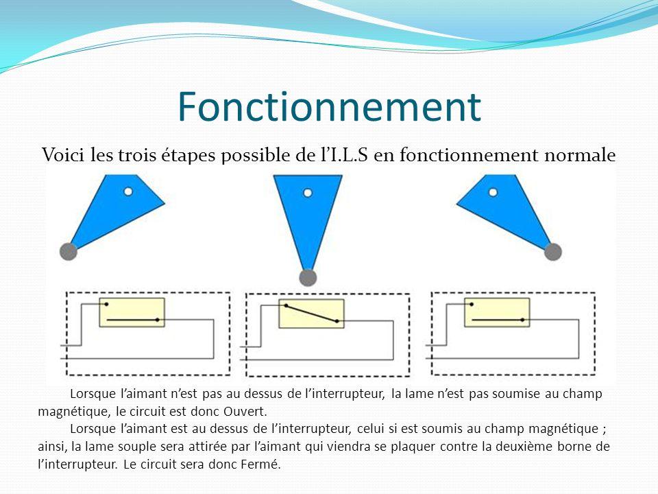 Fonctionnement Voici les trois étapes possible de lI.L.S en fonctionnement normale Lorsque laimant nest pas au dessus de linterrupteur, la lame nest p