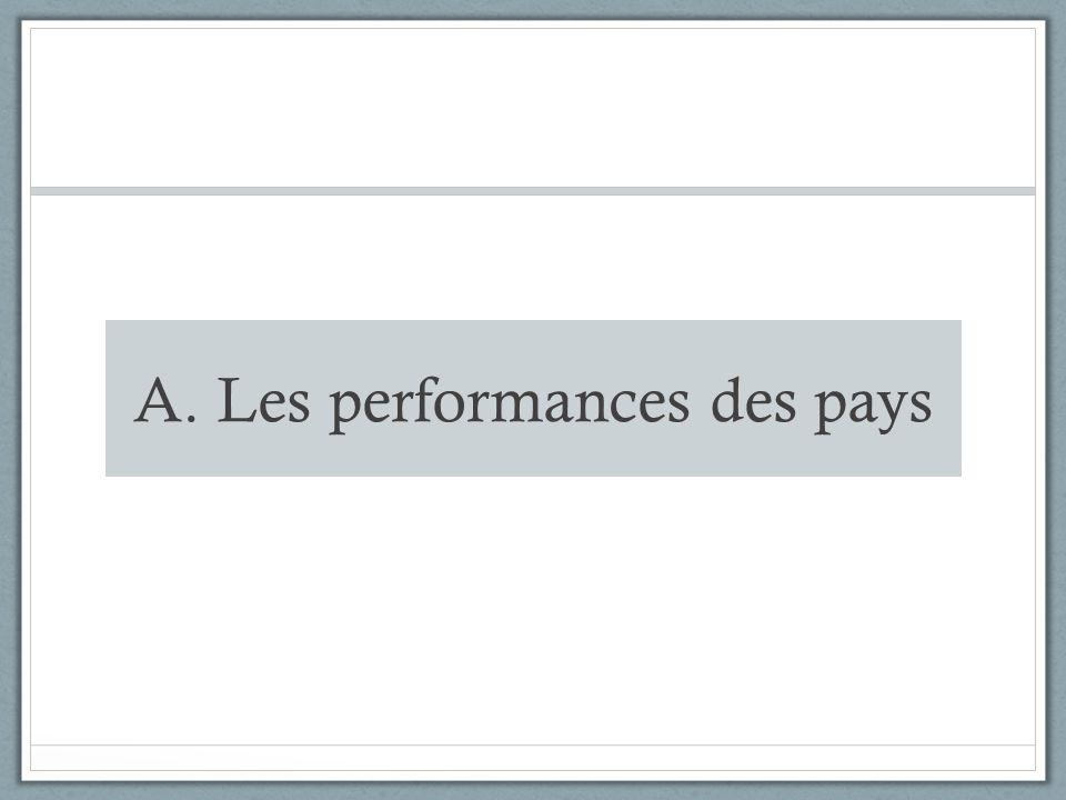 A. Les performances des pays