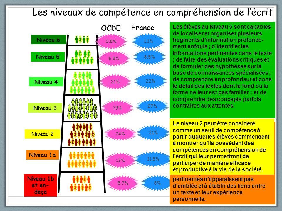 Niveau 6 Niveau 5 Niveau 4 Niveau 3 Niveau 2 Niveau 1a Niveau 1b et en- deça Les niveaux de compétence en compréhension de lécrit 0.8% 1.1% OCDE France 6.8% 21% 29% 24% 13% 5.7% 8.5% 22% 27% 21% 11.8% 8% Les élèves au Niveau 5 sont capables de localiser et organiser plusieurs fragments dinformation profondé- ment enfouis ; didentifier les informations pertinentes dans le texte ; de faire des évaluations critiques et de formuler des hypothèses sur la base de connaissances spécialisées ; de comprendre en profondeur et dans le détail des textes dont le fond ou la forme ne leur est pas familier ; et de comprendre des concepts parfois contraires aux attentes.