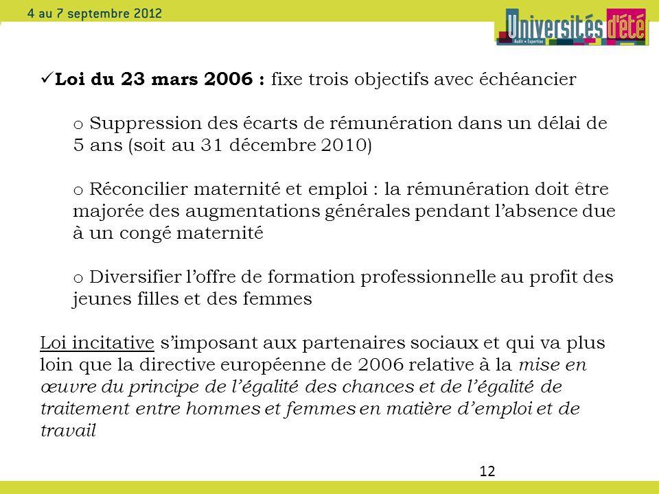 12 Loi du 23 mars 2006 : fixe trois objectifs avec échéancier o Suppression des écarts de rémunération dans un délai de 5 ans (soit au 31 décembre 201