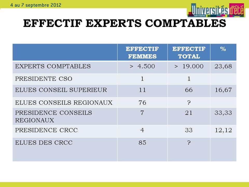 EFFECTIF EXPERTS COMPTABLES EFFECTIF FEMMES EFFECTIF TOTAL % EXPERTS COMPTABLES> 4.500> 19.00023,68 PRESIDENTE CSO11 ELUES CONSEIL SUPERIEUR116616,67