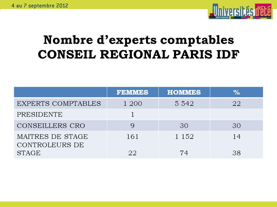 Nombre dexperts comptables CONSEIL REGIONAL PARIS IDF FEMMESHOMMES% EXPERTS COMPTABLES1 2005 54222 PRESIDENTE1 CONSEILLERS CRO930 MAITRES DE STAGE CON