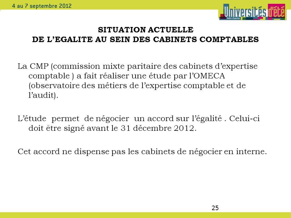 25 SITUATION ACTUELLE DE LEGALITE AU SEIN DES CABINETS COMPTABLES La CMP (commission mixte paritaire des cabinets dexpertise comptable ) a fait réalis