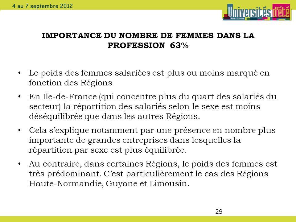 29 IMPORTANCE DU NOMBRE DE FEMMES DANS LA PROFESSION 63% Le poids des femmes salariées est plus ou moins marqué en fonction des Régions En Ile-de-Fran