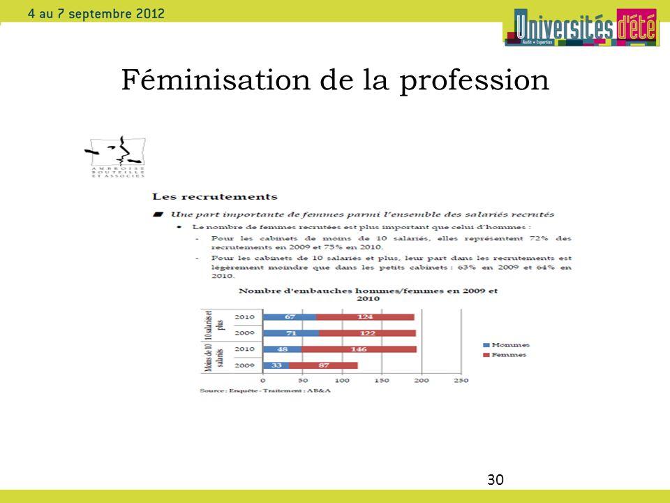 Féminisation de la profession 30