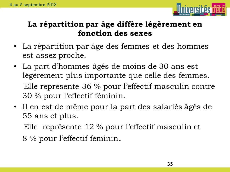 35 La répartition par âge diffère légèrement en fonction des sexes La répartition par âge des femmes et des hommes est assez proche. La part dhommes â