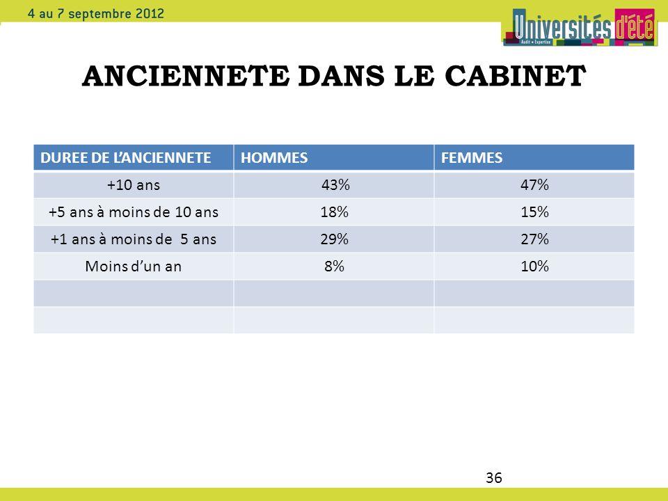 36 ANCIENNETE DANS LE CABINET DUREE DE LANCIENNETEHOMMESFEMMES +10 ans 43%47% +5 ans à moins de 10 ans18%15% +1 ans à moins de 5 ans29%27% Moins dun a