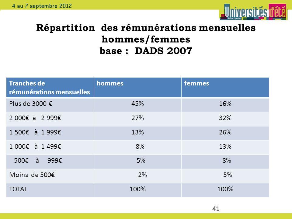 41 Répartition des rémunérations mensuelles hommes/femmes base : DADS 2007 Tranches de rémunérations mensuelles hommesfemmes Plus de 3000 45%16% 2 000