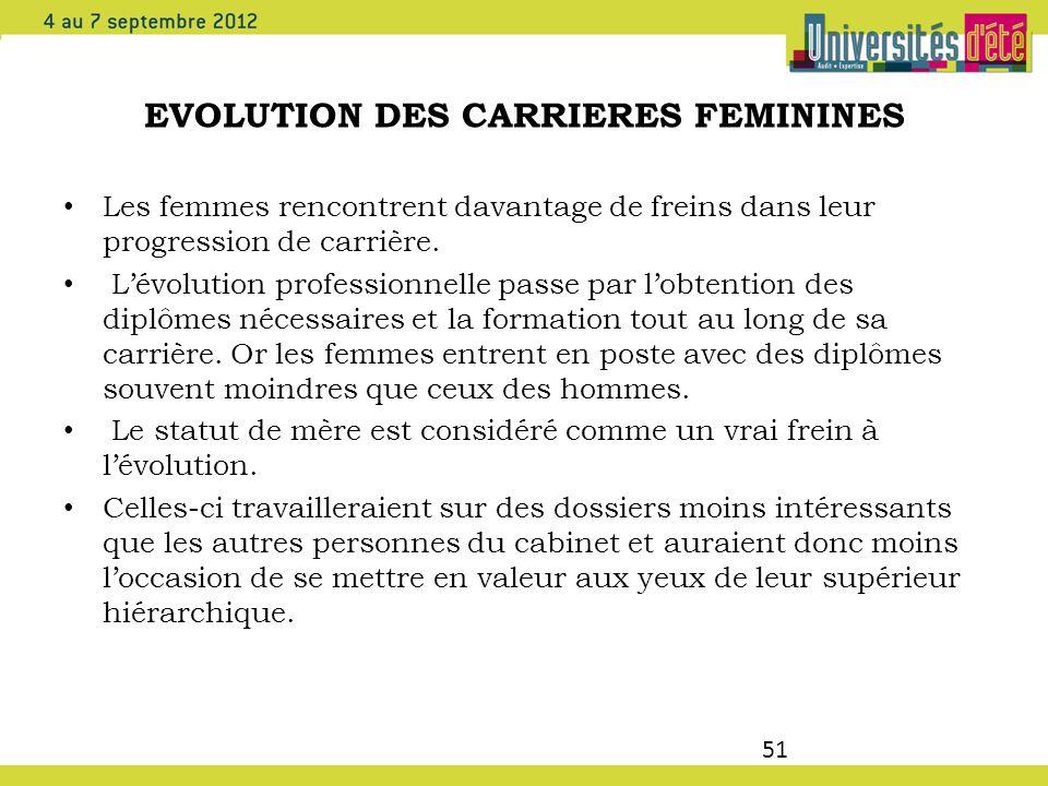 51 EVOLUTION DES CARRIERES FEMININES Les femmes rencontrent davantage de freins dans leur progression de carrière. Lévolution professionnelle passe pa