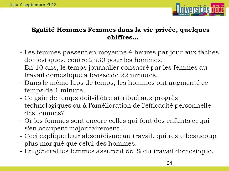 64 Egalité Hommes Femmes dans la vie privée, quelques chiffres… -Les femmes passent en moyenne 4 heures par jour aux tâches domestiques, contre 2h30 p