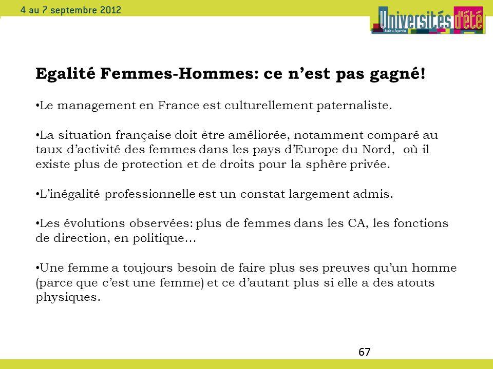 67 Egalité Femmes-Hommes: ce nest pas gagné! Le management en France est culturellement paternaliste. La situation française doit être améliorée, nota