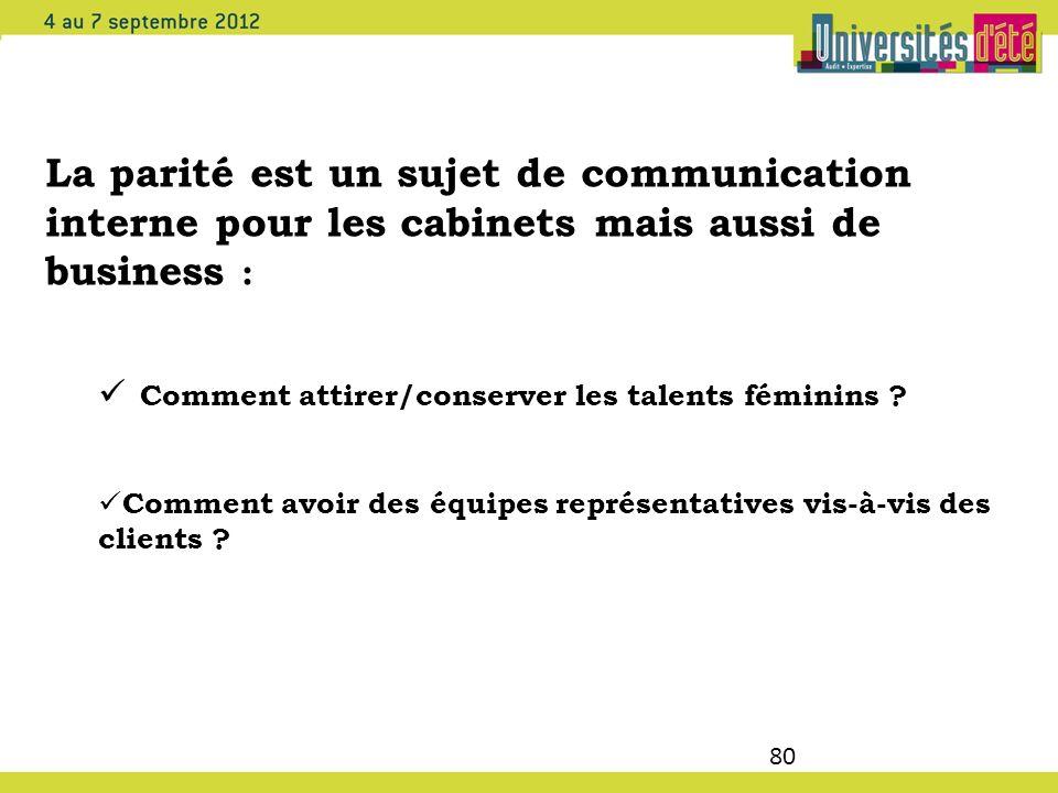 80 La parité est un sujet de communication interne pour les cabinets mais aussi de business : Comment attirer/conserver les talents féminins ? Comment