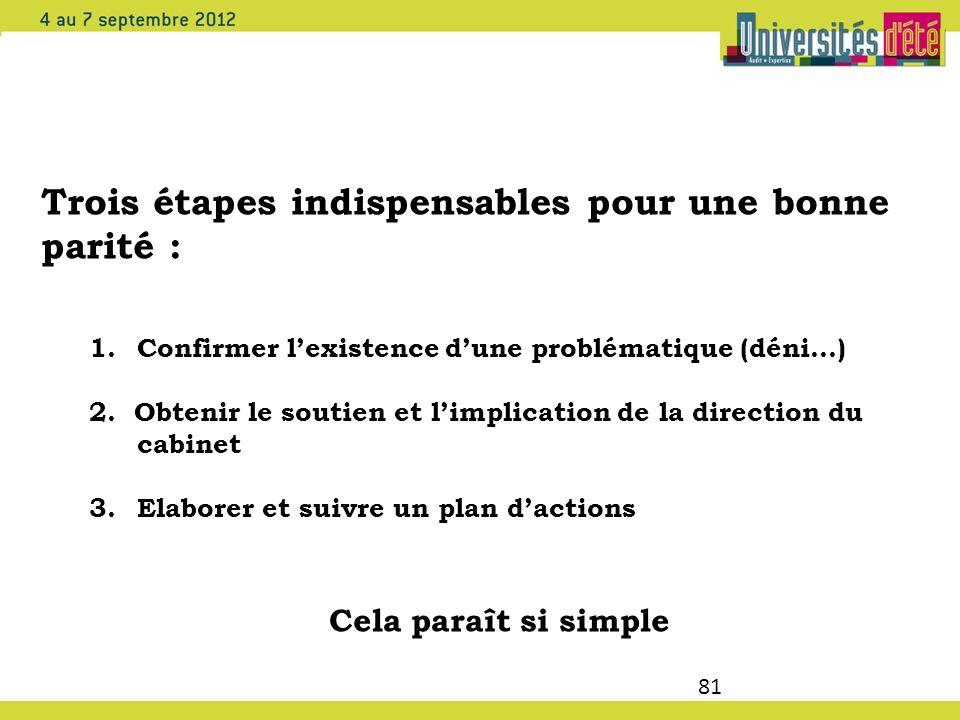81 Trois étapes indispensables pour une bonne parité : 1.Confirmer lexistence dune problématique (déni…) 2. Obtenir le soutien et limplication de la d