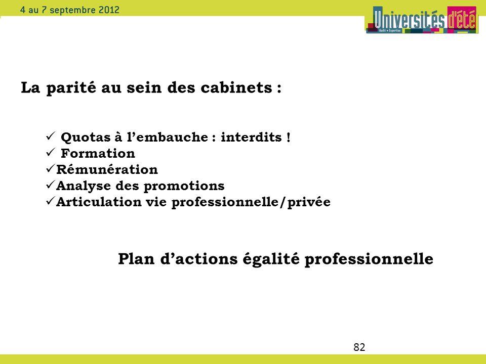 82 La parité au sein des cabinets : Quotas à lembauche : interdits ! Formation Rémunération Analyse des promotions Articulation vie professionnelle/pr