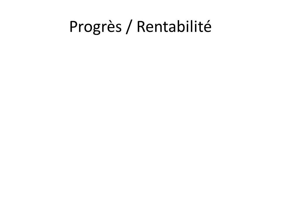 Progrès / Rentabilité