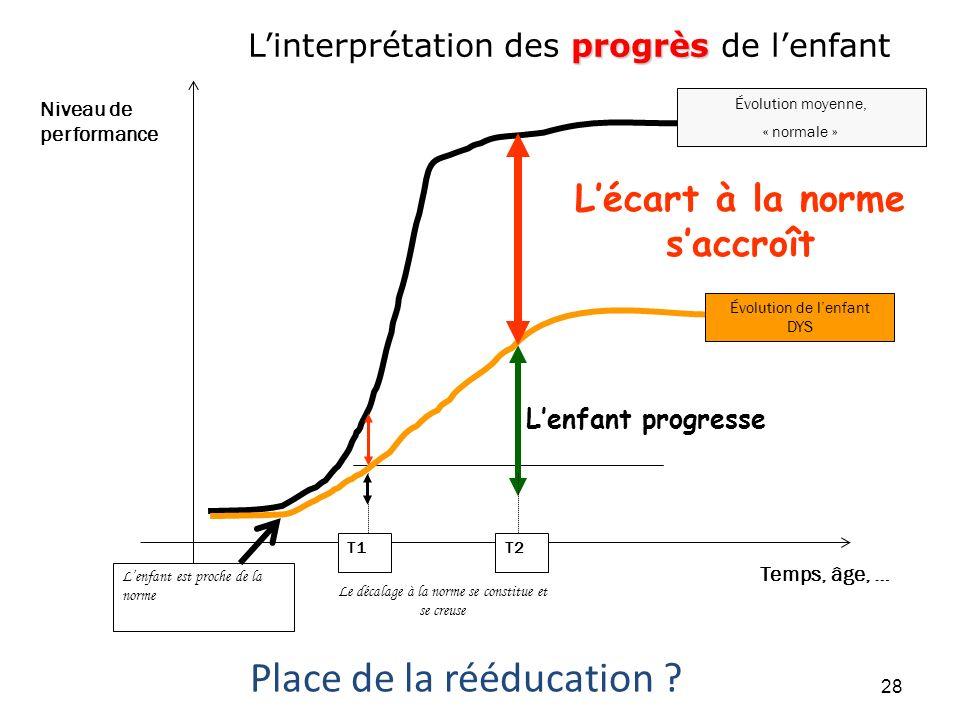 Niveau de performance Temps, âge, … Lenfant progresse Lécart à la norme saccroît Évolution moyenne, « normale » Évolution de lenfant DYS T1T2 progrès