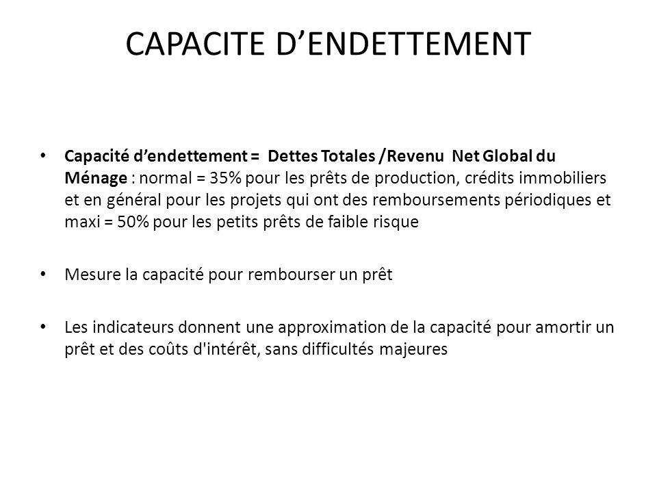 CAPACITE DENDETTEMENT Capacité dendettement = Dettes Totales /Revenu Net Global du Ménage : normal = 35% pour les prêts de production, crédits immobil