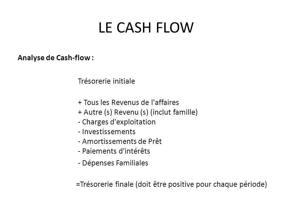 LE CASH FLOW Analyse de Cash-flow : Trésorerie initiale + Tous les Revenus de l affaires + Autre (s) Revenu (s) (inclut famille) - Charges d exploitation - Investissements - Amortissements de Prêt - Paiements d intérêts - Dépenses Familiales =Trésorerie finale (doit être positive pour chaque période)