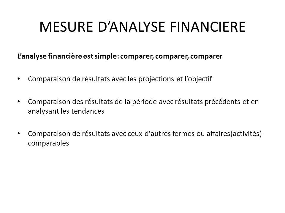 MESURE DANALYSE FINANCIERE Lanalyse financière est simple: comparer, comparer, comparer Comparaison de résultats avec les projections et lobjectif Com