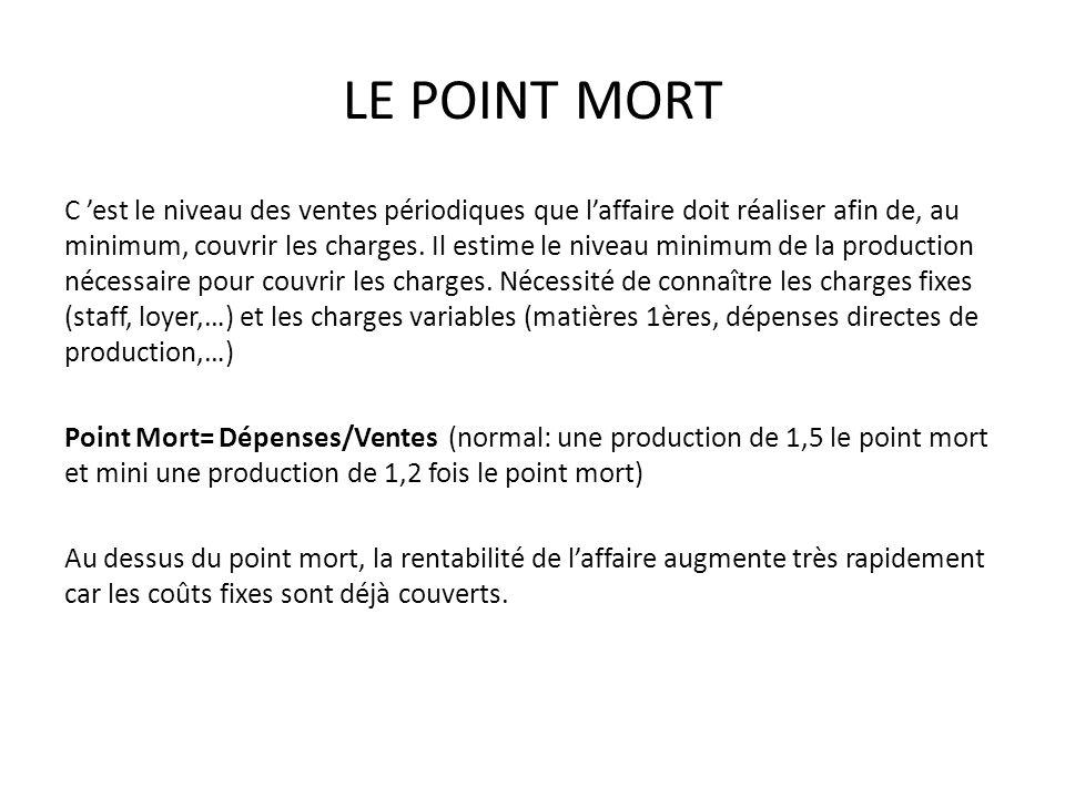 LE POINT MORT C est le niveau des ventes périodiques que laffaire doit réaliser afin de, au minimum, couvrir les charges. Il estime le niveau minimum