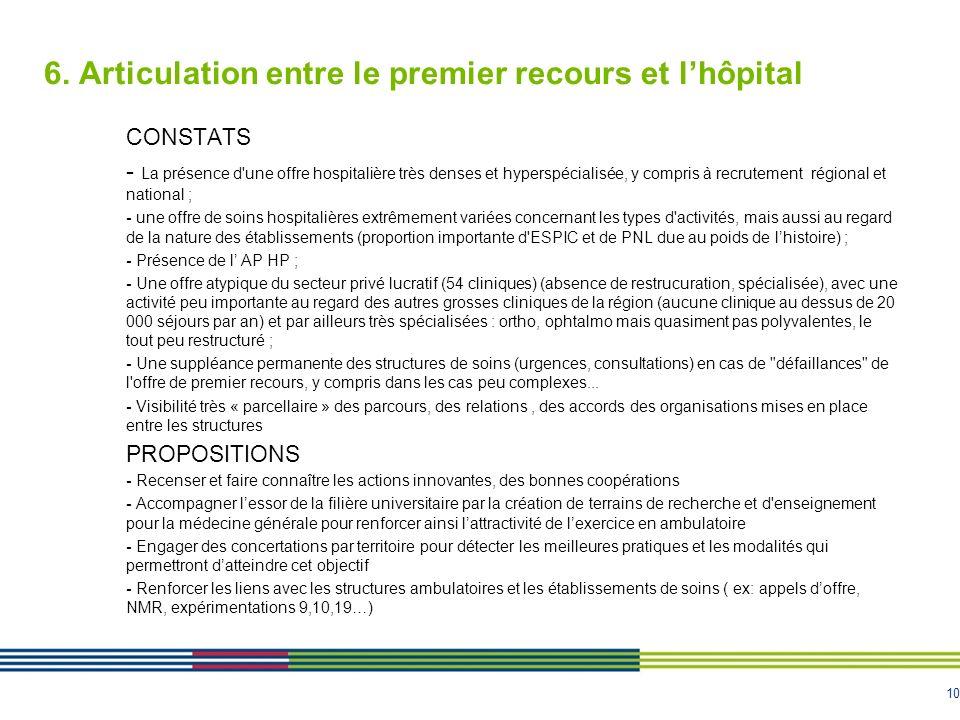 10 6. Articulation entre le premier recours et lhôpital CONSTATS - La présence d'une offre hospitalière très denses et hyperspécialisée, y compris à r