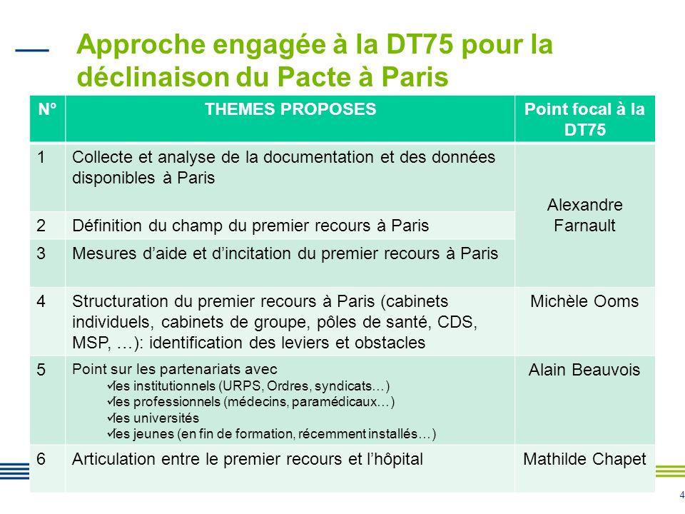 4 Approche engagée à la DT75 pour la déclinaison du Pacte à Paris N°THEMES PROPOSESPoint focal à la DT75 1Collecte et analyse de la documentation et des données disponibles à Paris Alexandre Farnault 2Définition du champ du premier recours à Paris 3Mesures daide et dincitation du premier recours à Paris 4Structuration du premier recours à Paris (cabinets individuels, cabinets de groupe, pôles de santé, CDS, MSP, …): identification des leviers et obstacles Michèle Ooms 5 Point sur les partenariats avec les institutionnels (URPS, Ordres, syndicats…) les professionnels (médecins, paramédicaux…) les universités les jeunes (en fin de formation, récemment installés…) Alain Beauvois 6Articulation entre le premier recours et lhôpitalMathilde Chapet