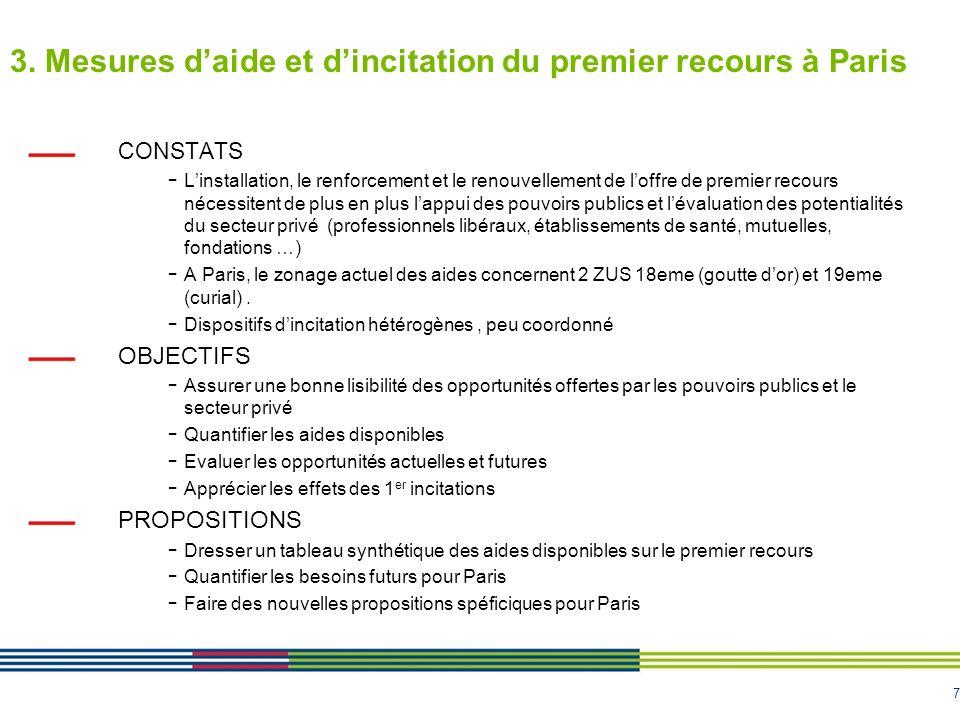 7 3. Mesures daide et dincitation du premier recours à Paris CONSTATS - Linstallation, le renforcement et le renouvellement de loffre de premier recou