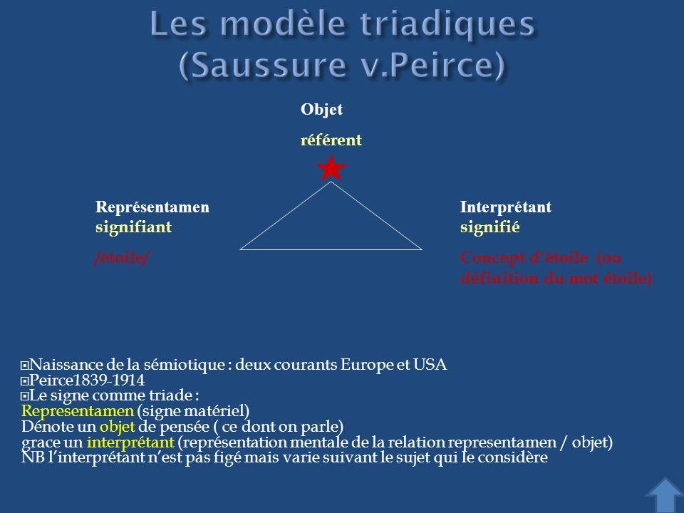 Naissance de la sémiotique : deux courants Europe et USA Peirce1839-1914 Le signe comme triade : Representamen (signe matériel) Dénote un objet de pen
