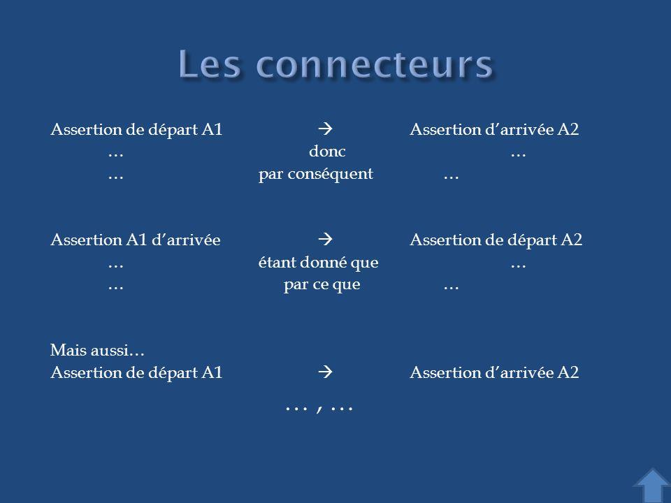 Assertion de départ A1 Assertion darrivée A2 …donc… … par conséquent… Assertion A1 darrivée Assertion de départ A2 … étant donné que… … par ce que… Ma