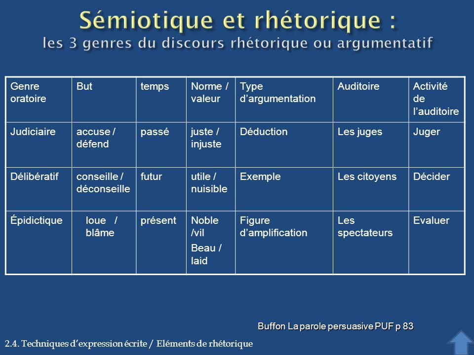 Genre oratoire ButtempsNorme / valeur Type dargumentation AuditoireActivité de lauditoire Judiciaireaccuse / défend passéjuste / injuste DéductionLes