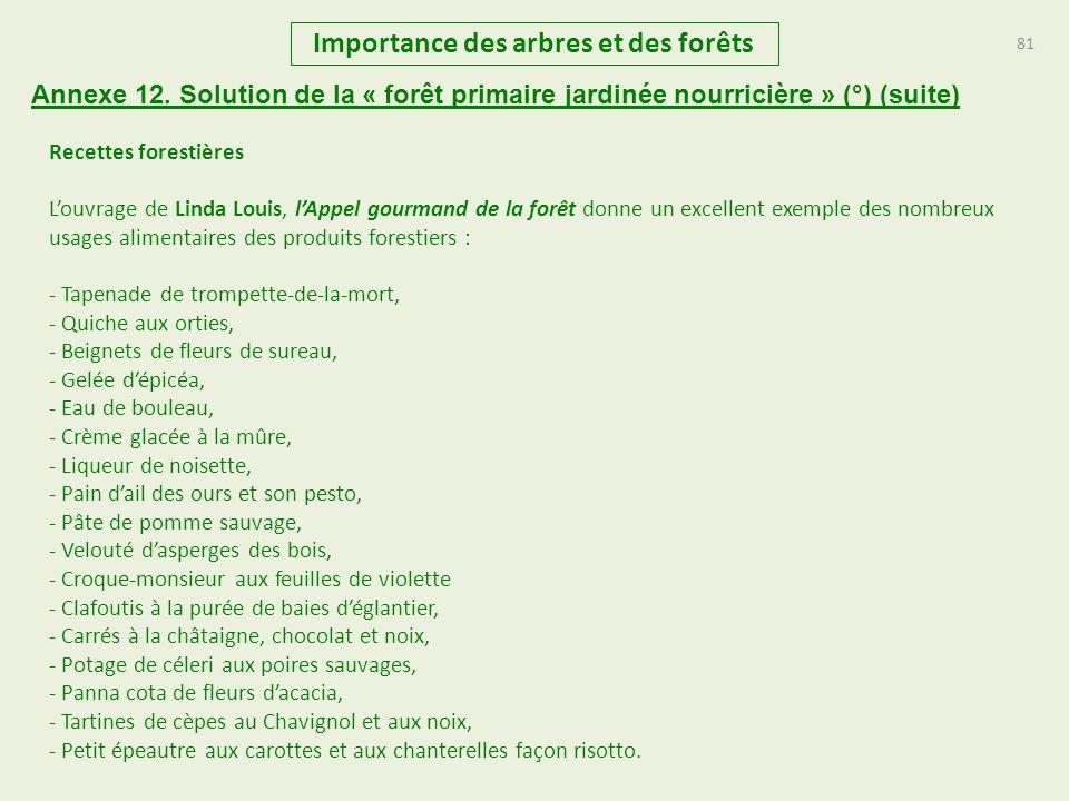 81 Importance des arbres et des forêts Annexe 12. Solution de la « forêt primaire jardinée nourricière » (°) (suite) Recettes forestières Louvrage de