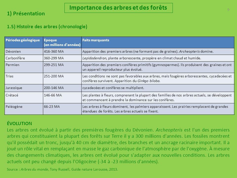 9 Importance des arbres et des forêts 1) Présentation 1.5) Histoire des arbres (chronologie) Périodes géologiqueEpoque (en millions d années) Faits marquants Dévonien416-360 MAApparition des premiers arbres (ne formant pas de graines).