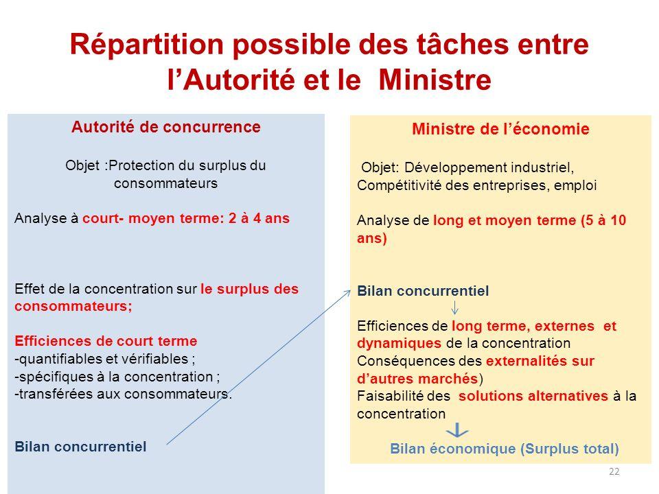 Répartition possible des tâches entre lAutorité et le Ministre Autorité de concurrence Objet :Protection du surplus du consommateurs Analyse à court-
