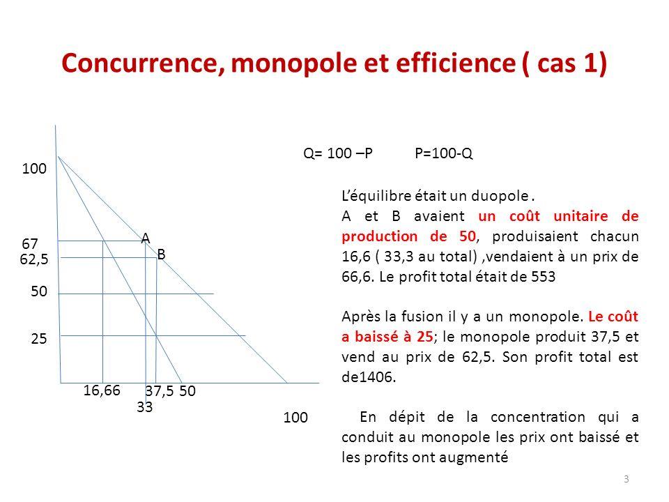 Concurrence, monopole et efficience ( cas 1) 100 Q= 100 –P P=100-Q 50 33 67 50 25 62,5 37,5 A B Léquilibre était un duopole. A et B avaient un coût un