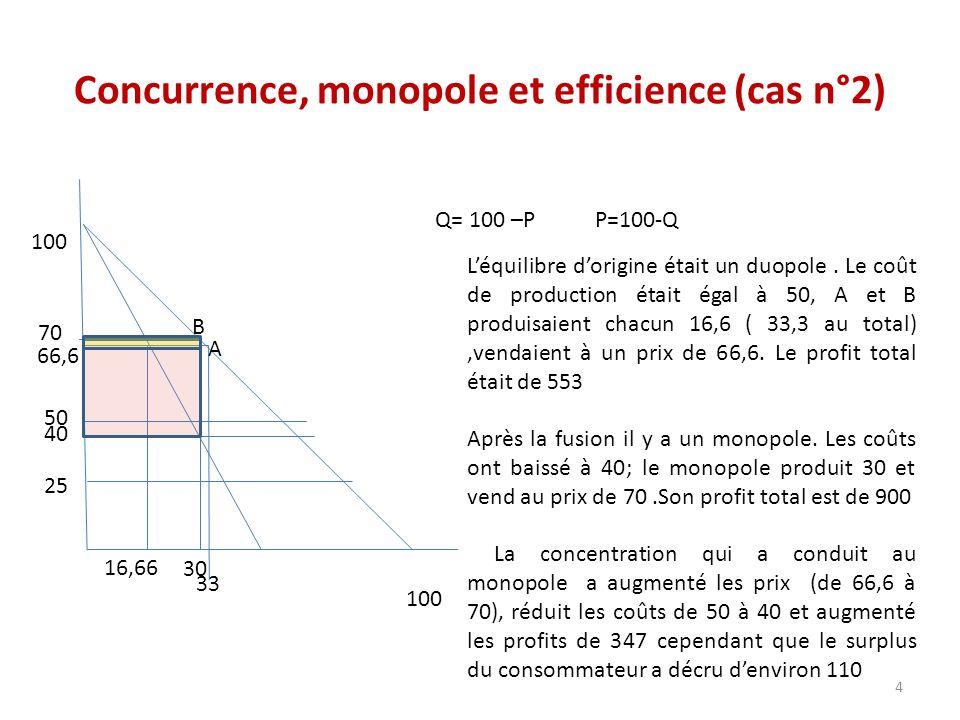 Concurrence, monopole et efficience (cas n°2) 100 Q= 100 –P P=100-Q 30 33 66,6 50 25 A B Léquilibre dorigine était un duopole. Le coût de production é