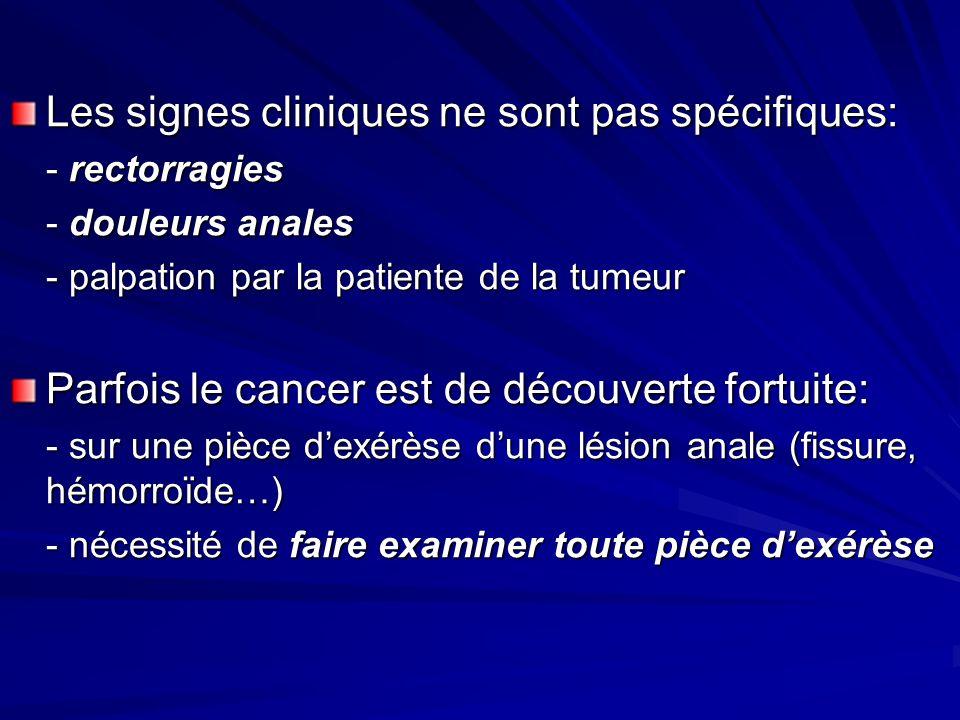 Les signes cliniques ne sont pas spécifiques: - rectorragies - douleurs anales - palpation par la patiente de la tumeur Parfois le cancer est de découverte fortuite: - sur une pièce dexérèse dune lésion anale (fissure, hémorroïde…) - nécessité de faire examiner toute pièce dexérèse