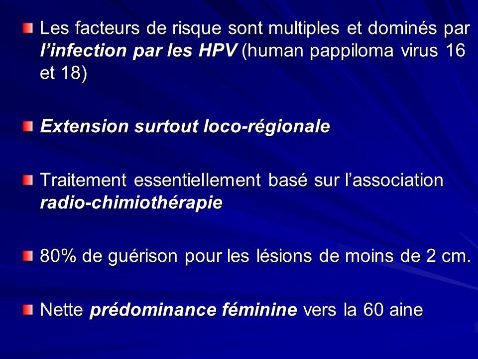 Les facteurs de risque sont multiples et dominés par linfection par les HPV (human pappiloma virus 16 et 18) Extension surtout loco-régionale Traitement essentiellement basé sur lassociation radio-chimiothérapie 80% de guérison pour les lésions de moins de 2 cm.