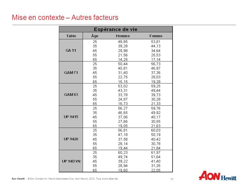 11 Aon Hewitt   © Aon Conseil inc./Hewitt Associates Corp. (Aon Hewitt), 2012. Tous droits réservés. Mise en contexte – Autres facteurs