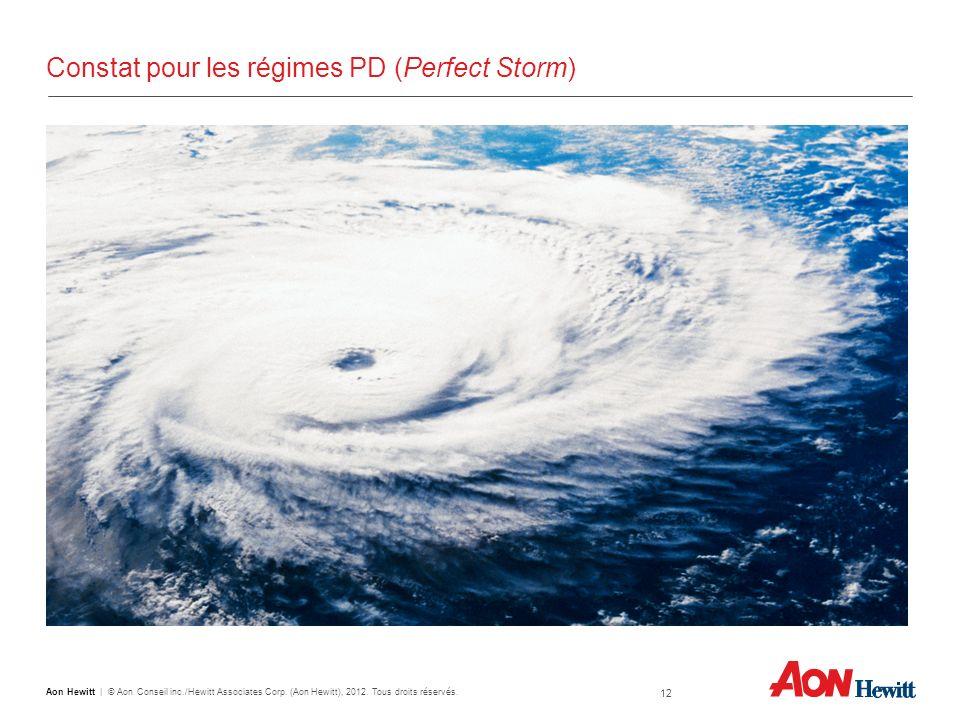 12 Aon Hewitt   © Aon Conseil inc./Hewitt Associates Corp. (Aon Hewitt), 2012. Tous droits réservés. Constat pour les régimes PD (Perfect Storm)