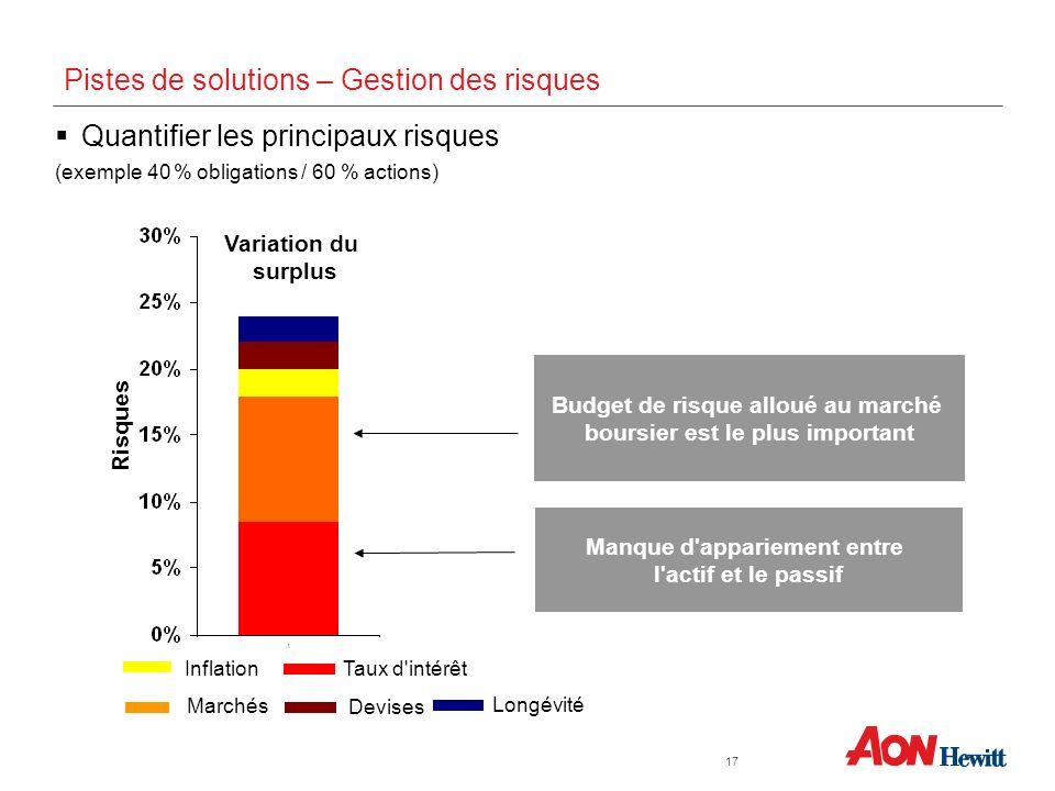 Quantifier les principaux risques (exemple 40 % obligations / 60 % actions) Inflation Marchés Taux d'intérêt Variation du surplus Budget de risque all